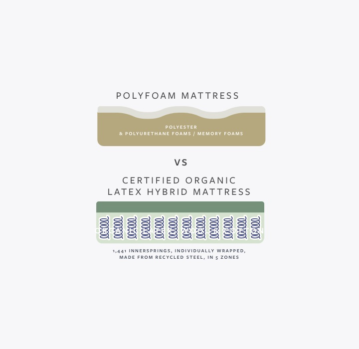 Avocado GOTS Certified Organic Latex Hybrid Mattress Vs Foam Mattress